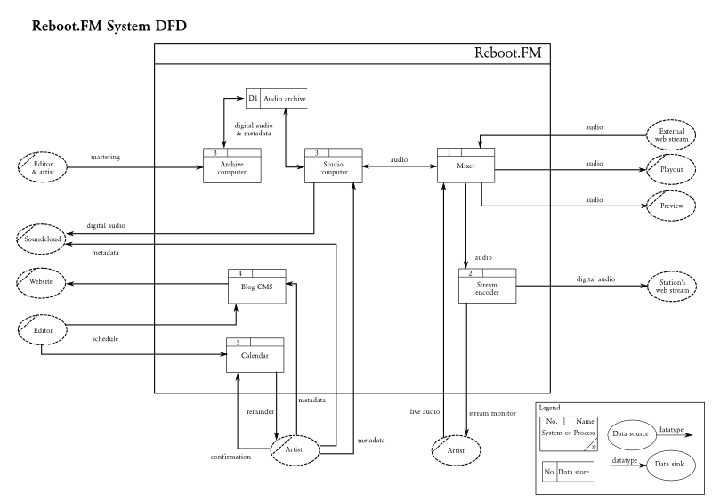 system_dfd.png